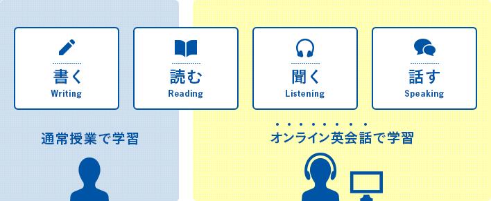 今までの学習塾の英語指導ではできなかった、「話すこと」を中心に学習する英語指導コンテンツです。